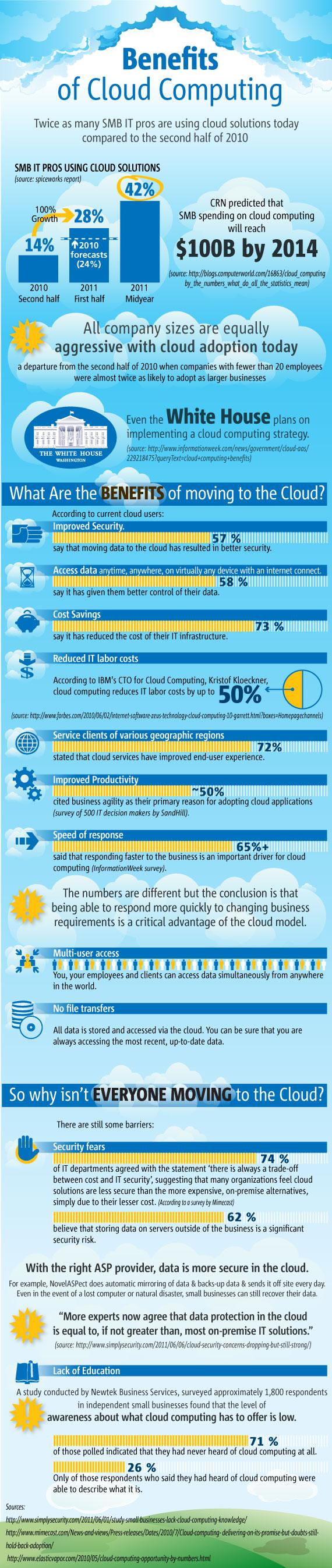 Cloud-ComputingA1